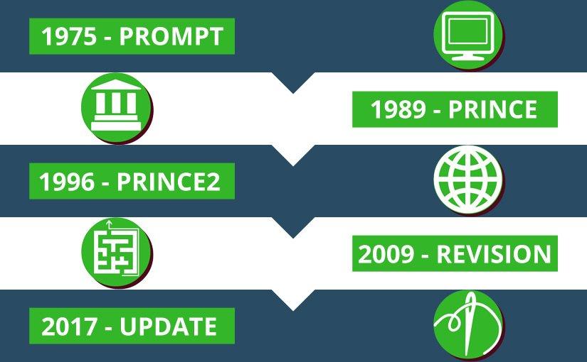 PRINCE2 History Timeline