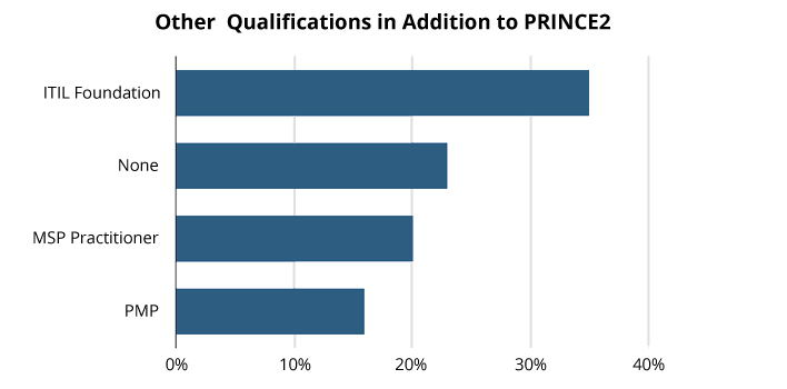 Line graph of other qualifications PRINCE2 graduates have