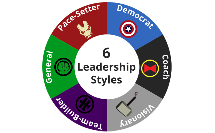 Goleman Leadership Styles in the Movies: Avengers Assemble