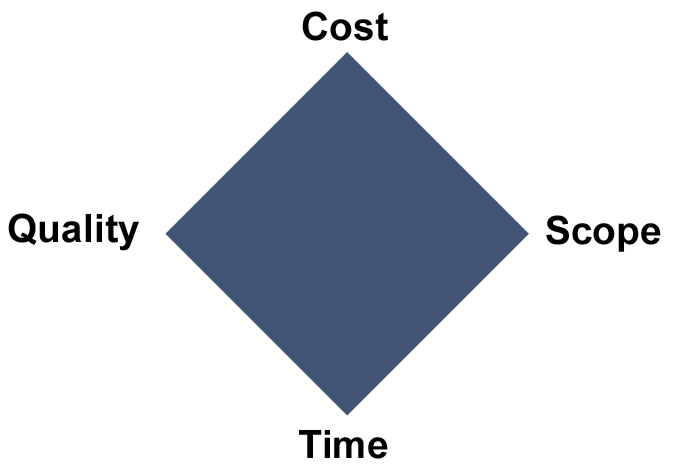 A diamond with the points labelled cost, quality, scope and time