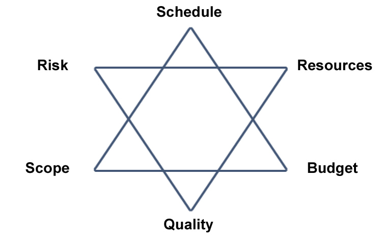 A 6-pointed star with the points labelled schedule, risk, scope, quality, budget and resources