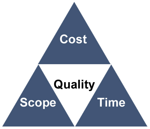 Three triangles labelled cost, scope and time, with a triangle in the middle labelled quality