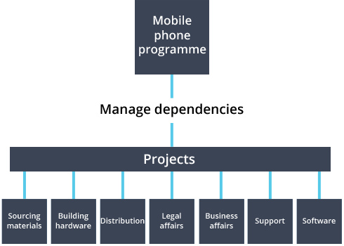 Programme and projects flowchart for making a mobile phone