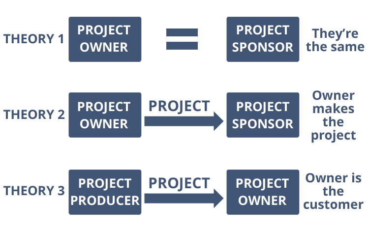 Project owner vs sponsor