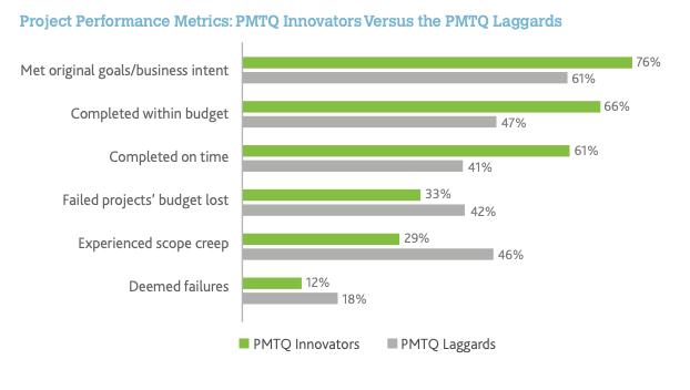 PMTQ Innovators